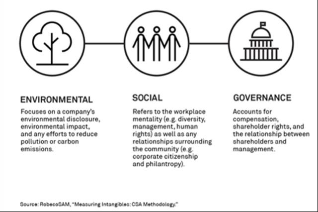 ESG Definition